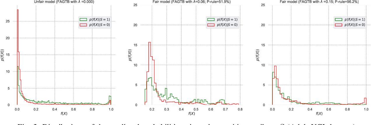Figure 3 for Fair Adversarial Gradient Tree Boosting