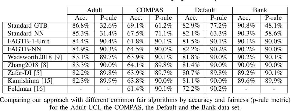 Figure 4 for Fair Adversarial Gradient Tree Boosting