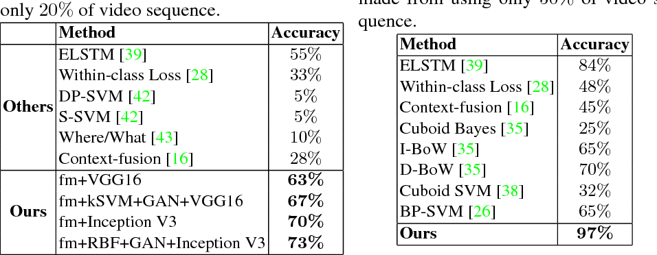 Figure 3 for Action Anticipation with RBF Kernelized Feature Mapping RNN