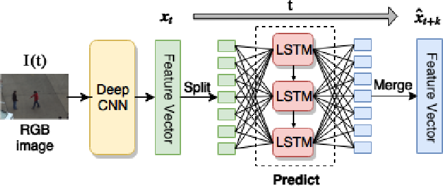 Figure 1 for Action Anticipation with RBF Kernelized Feature Mapping RNN