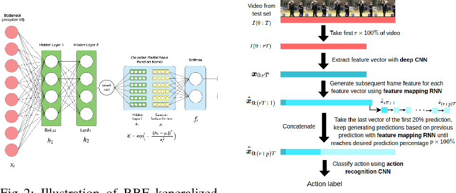Figure 2 for Action Anticipation with RBF Kernelized Feature Mapping RNN