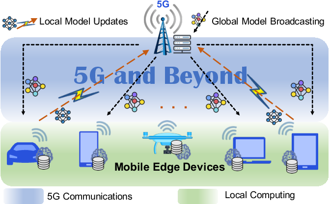 Figure 1 for Towards Energy Efficient Federated Learning over 5G+ Mobile Devices