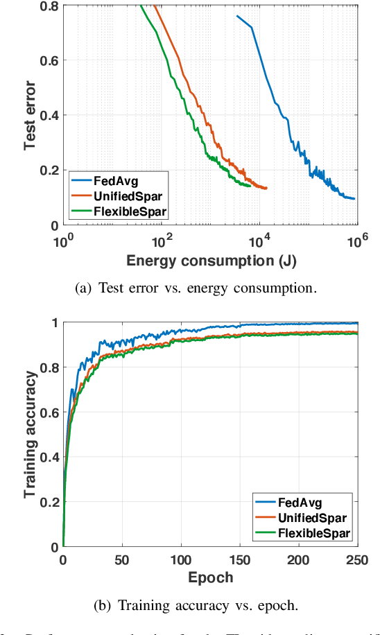 Figure 3 for Towards Energy Efficient Federated Learning over 5G+ Mobile Devices