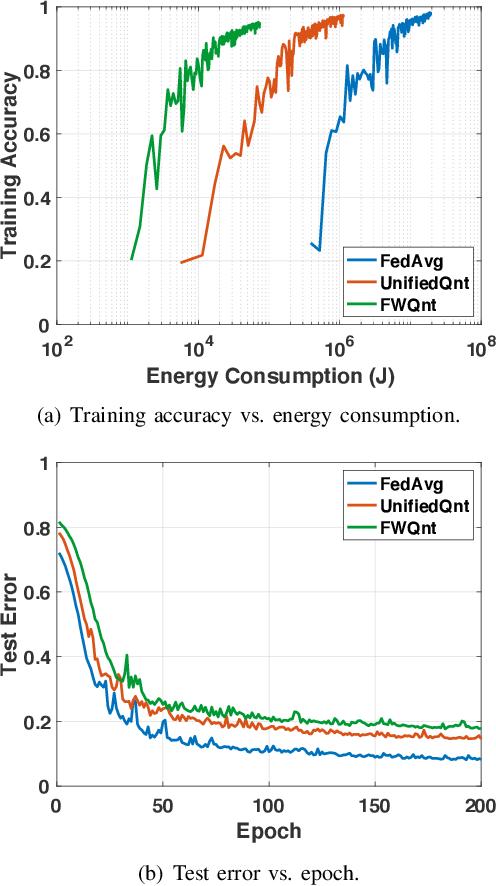 Figure 4 for Towards Energy Efficient Federated Learning over 5G+ Mobile Devices