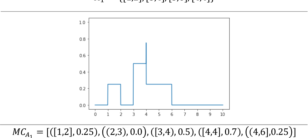 Figure 1 for Similarity measure for aggregated fuzzy numbers from interval-valued data