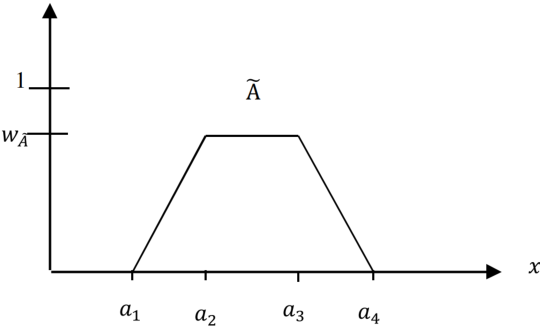 Figure 2 for Similarity measure for aggregated fuzzy numbers from interval-valued data