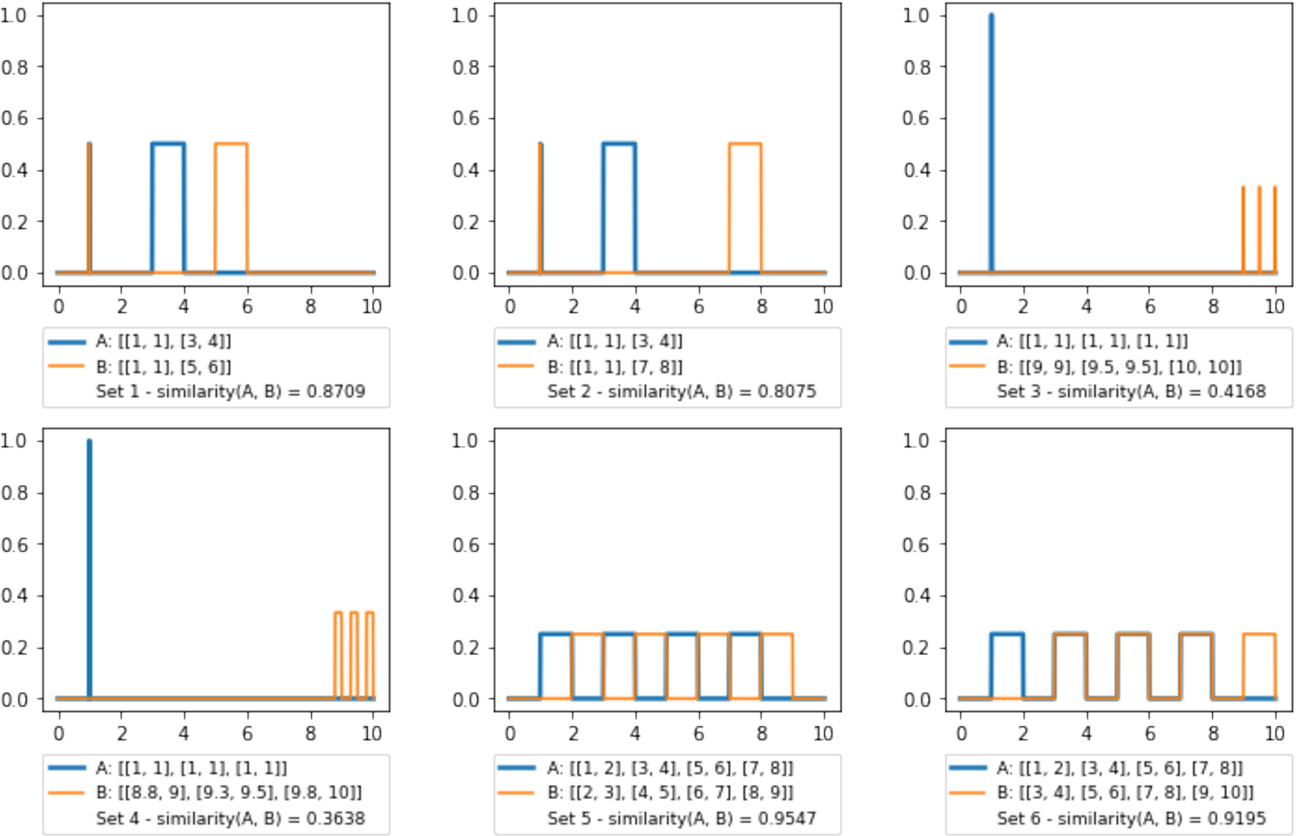 Figure 3 for Similarity measure for aggregated fuzzy numbers from interval-valued data