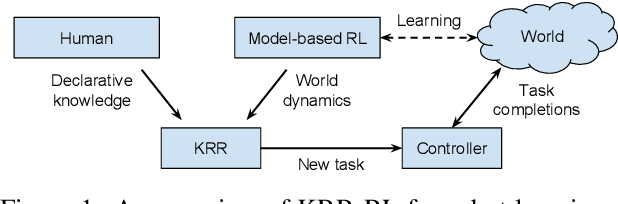 Figure 1 for Learning and Reasoning for Robot Dialog and Navigation Tasks