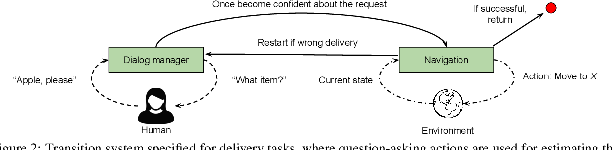Figure 3 for Learning and Reasoning for Robot Dialog and Navigation Tasks