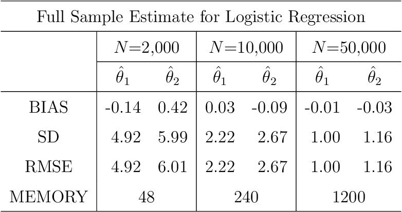 Figure 2 for On the Subbagging Estimation for Massive Data