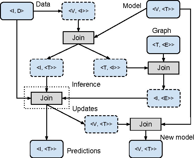 Figure 4 for Scalable Probabilistic Entity-Topic Modeling