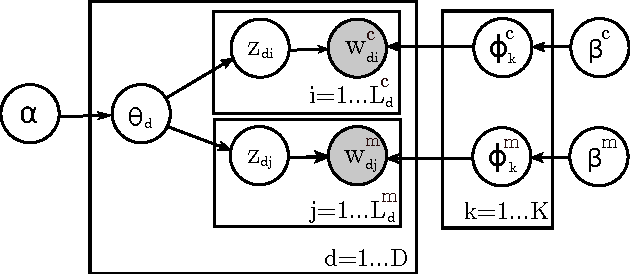 Figure 3 for Scalable Probabilistic Entity-Topic Modeling