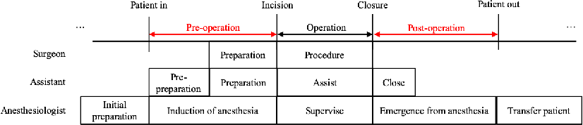 Figure 1 for Fully Automated Hand Hygiene Monitoring\\in Operating Room using 3D Convolutional Neural Network