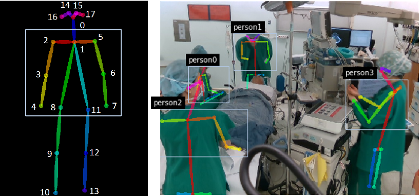 Figure 3 for Fully Automated Hand Hygiene Monitoring\\in Operating Room using 3D Convolutional Neural Network