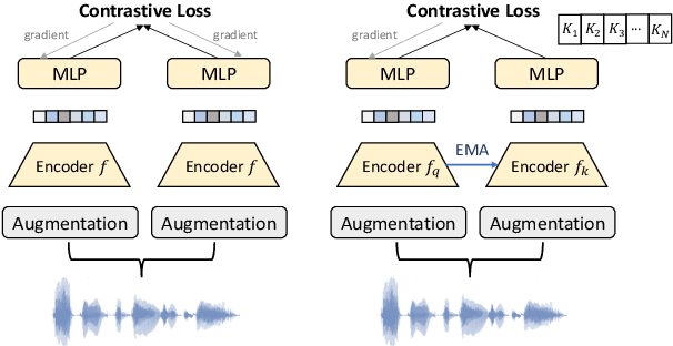 Figure 1 for Self-supervised Text-independent Speaker Verification using Prototypical Momentum Contrastive Learning