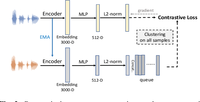 Figure 3 for Self-supervised Text-independent Speaker Verification using Prototypical Momentum Contrastive Learning