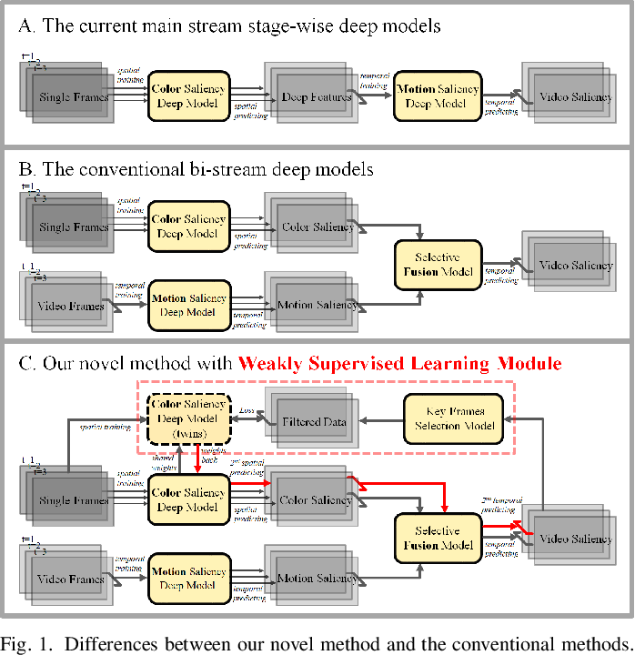 Figure 1 for A Plug-and-play Scheme to Adapt Image Saliency Deep Model for Video Data