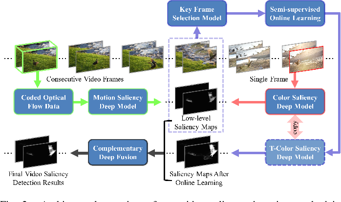 Figure 3 for A Plug-and-play Scheme to Adapt Image Saliency Deep Model for Video Data