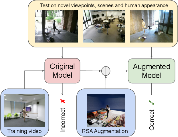 Figure 1 for RSA: Randomized Simulation as Augmentation for Robust Human Action Recognition