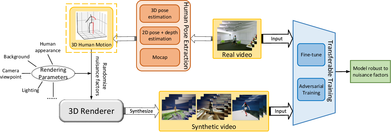 Figure 3 for RSA: Randomized Simulation as Augmentation for Robust Human Action Recognition