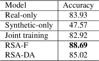 Figure 2 for RSA: Randomized Simulation as Augmentation for Robust Human Action Recognition