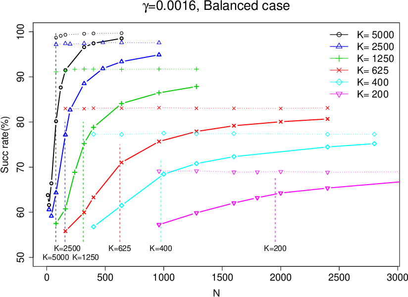 Figure 1 for Separating populations with wide data: A spectral analysis