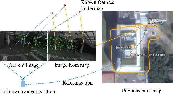 Figure 1 for Relocalization, Global Optimization and Map Merging for Monocular Visual-Inertial SLAM