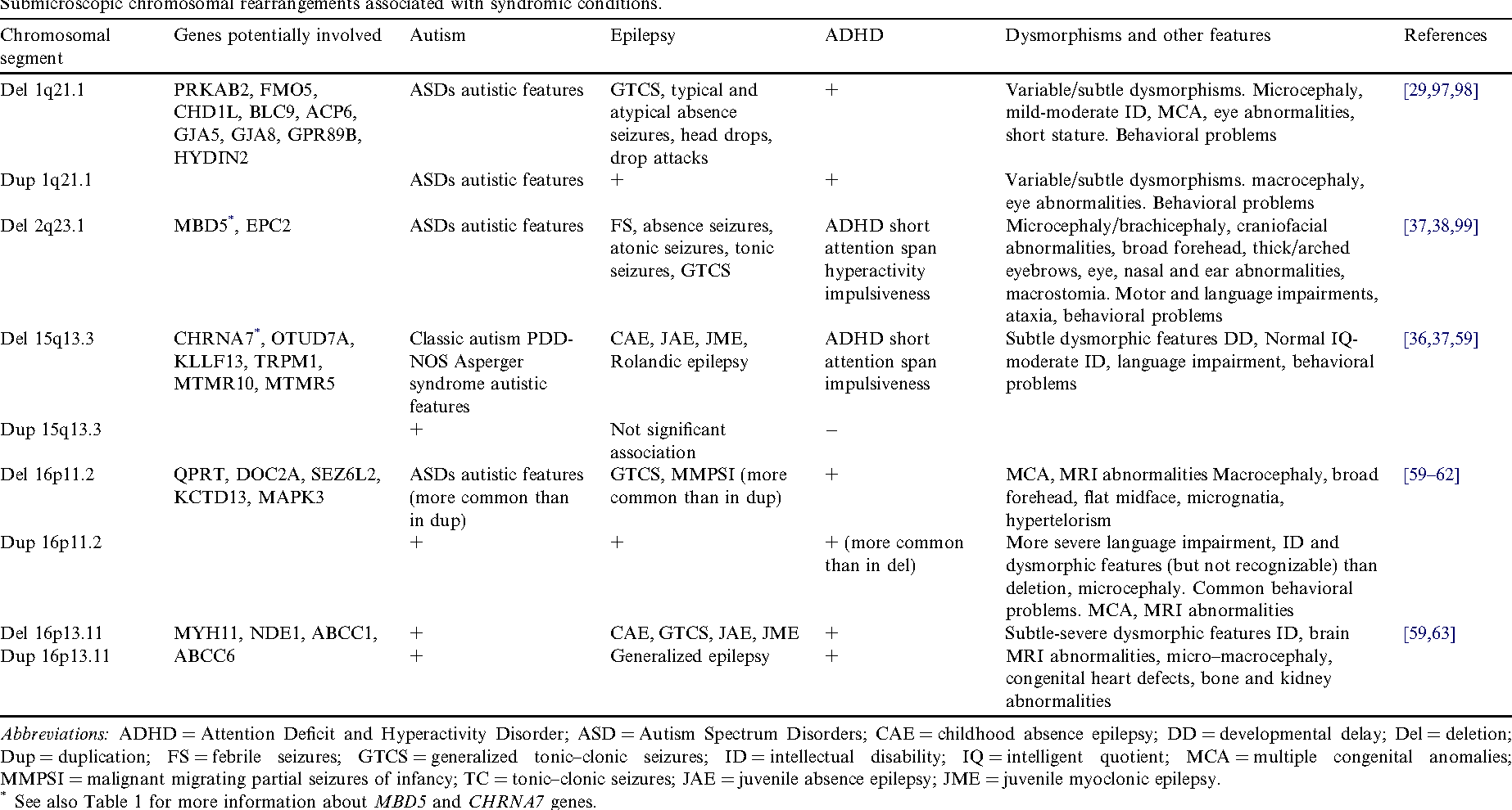 More Links Seen Between Autism And Adhd >> Table 2 From Epilepsy Associated With Autism And Attention Deficit