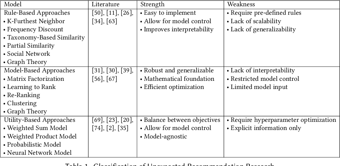 Figure 1 for Latent Unexpected Recommendations