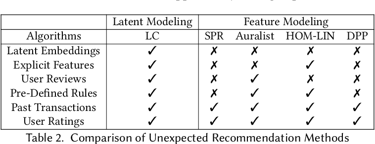 Figure 3 for Latent Unexpected Recommendations