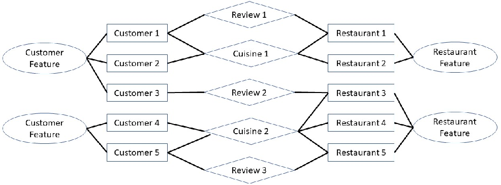Figure 4 for Latent Unexpected Recommendations