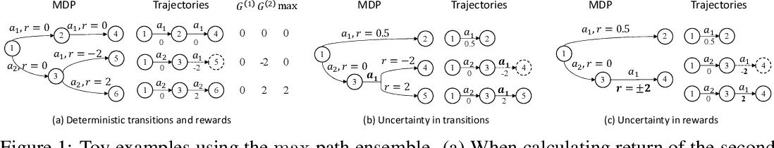 Figure 1 for Biased Estimates of Advantages over Path Ensembles