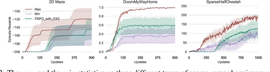 Figure 2 for Biased Estimates of Advantages over Path Ensembles