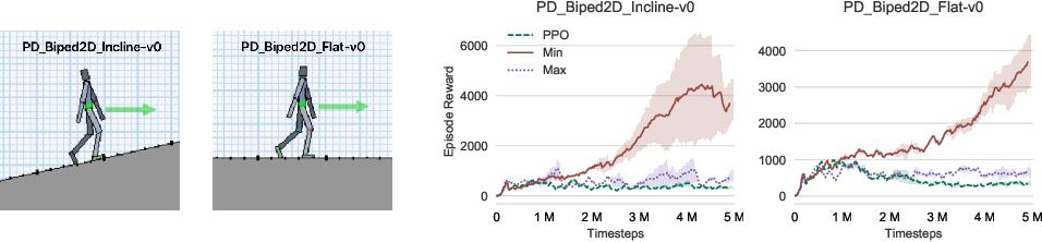 Figure 3 for Biased Estimates of Advantages over Path Ensembles