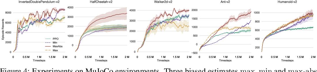 Figure 4 for Biased Estimates of Advantages over Path Ensembles