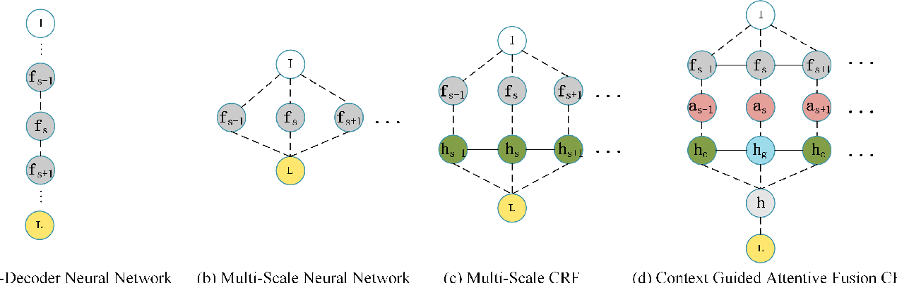 Figure 3 for CANet: Context Aware Network for 3D Brain Tumor Segmentation
