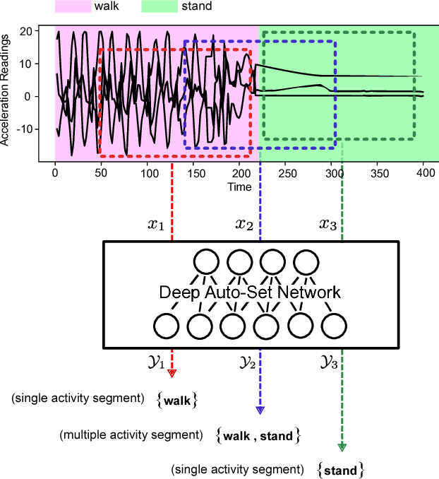 Figure 1 for Deep Auto-Set: A Deep Auto-Encoder-Set Network for Activity Recognition Using Wearables
