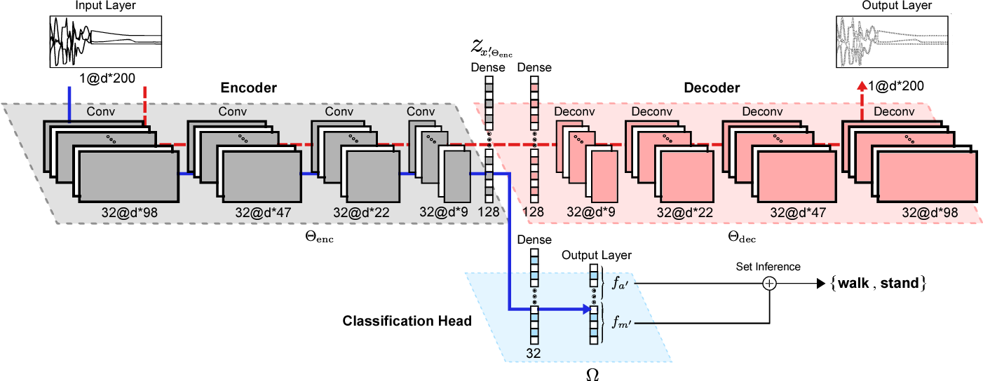 Figure 3 for Deep Auto-Set: A Deep Auto-Encoder-Set Network for Activity Recognition Using Wearables
