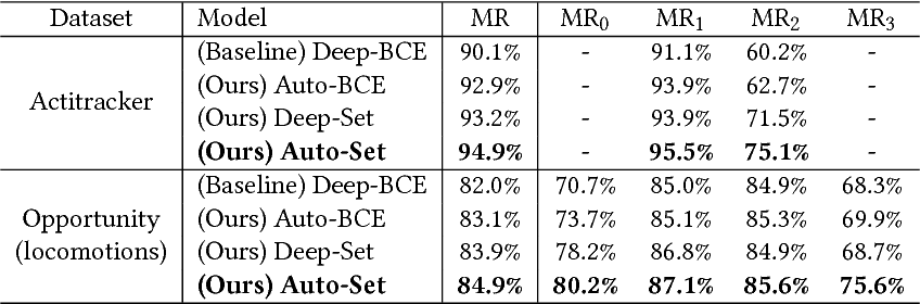 Figure 4 for Deep Auto-Set: A Deep Auto-Encoder-Set Network for Activity Recognition Using Wearables