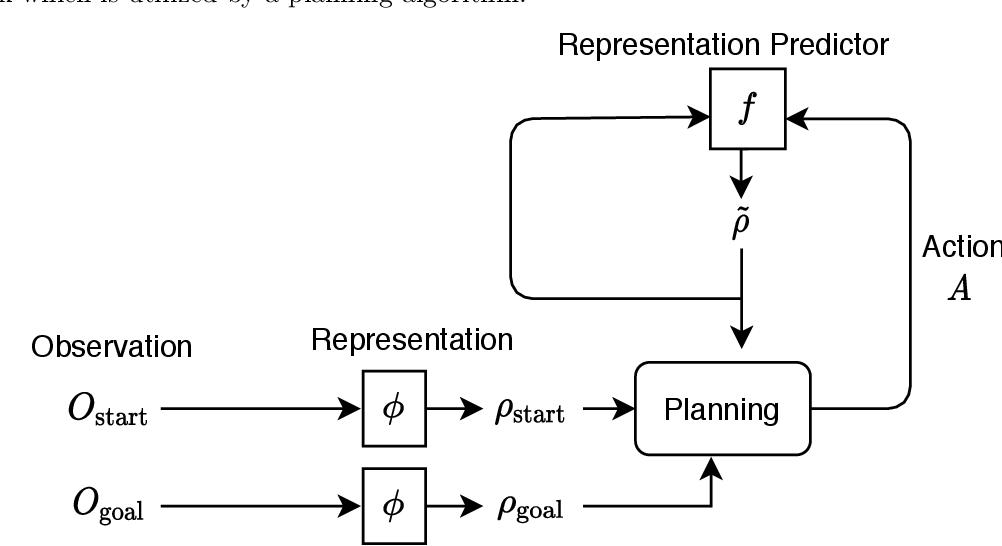 Figure 1 for Latent Representation Prediction Networks