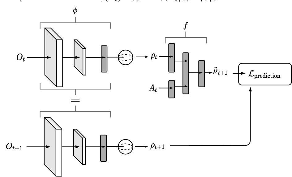 Figure 3 for Latent Representation Prediction Networks