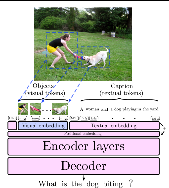 Figure 1 for BERT Can See Out of the Box: On the Cross-modal Transferability of Text Representations