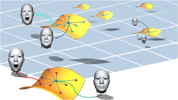 Figure 1 for Disentangled Representation Learning for 3D Face Shape