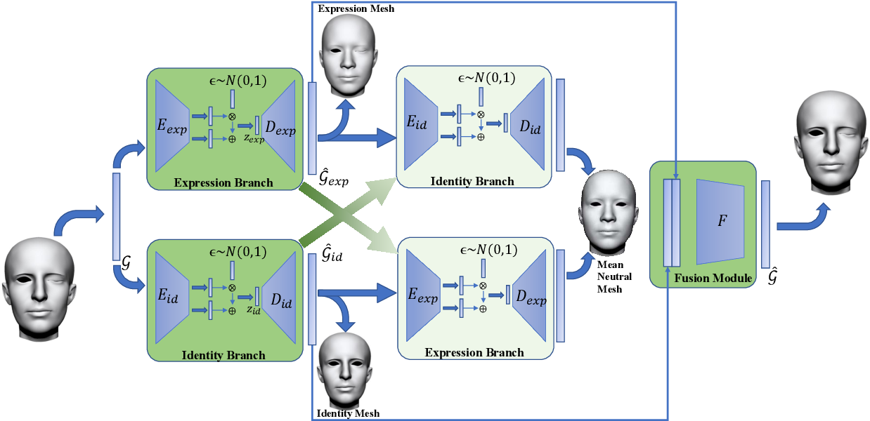 Figure 3 for Disentangled Representation Learning for 3D Face Shape