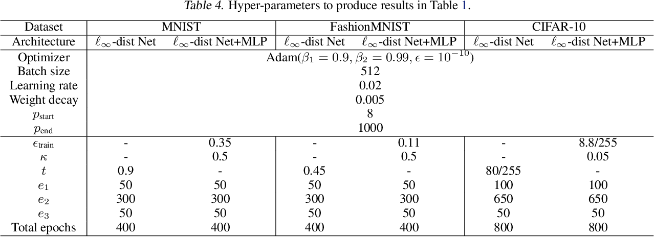 Figure 3 for Towards Certifying $\ell_\infty$ Robustness using Neural Networks with $\ell_\infty$-dist Neurons