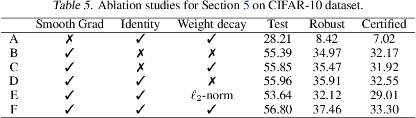 Figure 4 for Towards Certifying $\ell_\infty$ Robustness using Neural Networks with $\ell_\infty$-dist Neurons