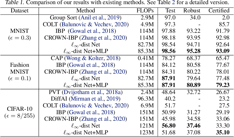 Figure 1 for Towards Certifying $\ell_\infty$ Robustness using Neural Networks with $\ell_\infty$-dist Neurons