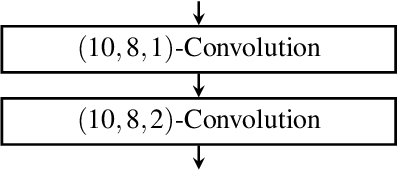 Figure 3 for Sleep-wake classification via quantifying heart rate variability by convolutional neural network
