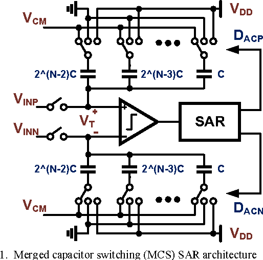 Figure 1 from Enhanced SAR ADC energy efficiency from the early