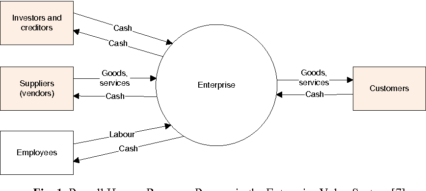 Rea analysis of sap hcm some initial findings semantic scholar figure 1 ccuart Images